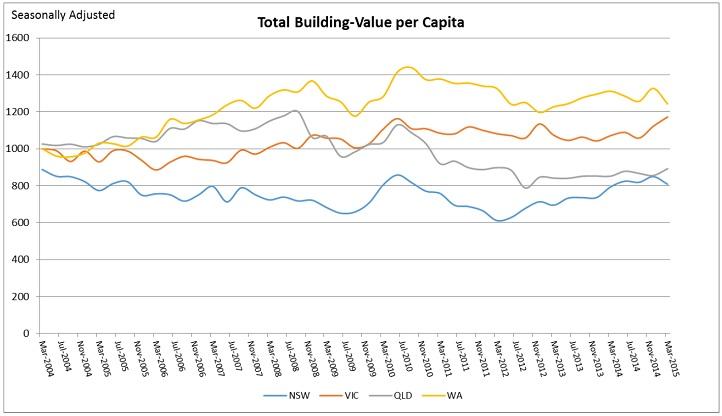 Total Building graph